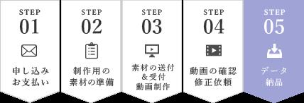 制作の流れのステップ5|LINEで納品